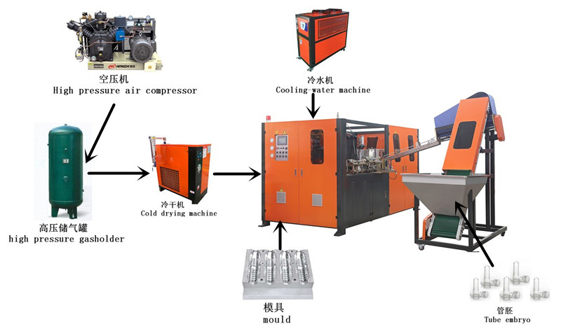 Stable Performance Automatic Blowing Machine For Mineral Water Bottle Making
